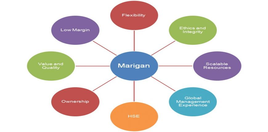 About Marigan